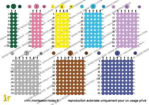 Les Tables de Division imprimables
