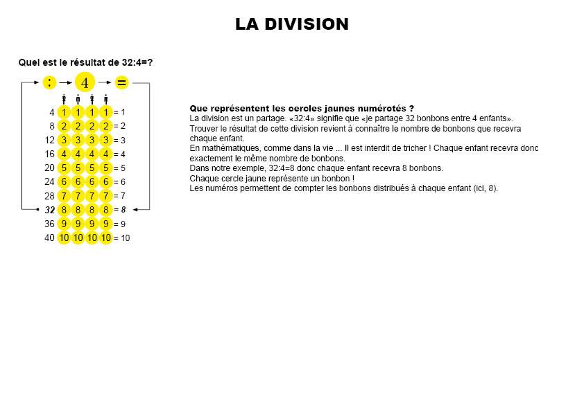 Les Tables De Division Imprimables Montessori Today