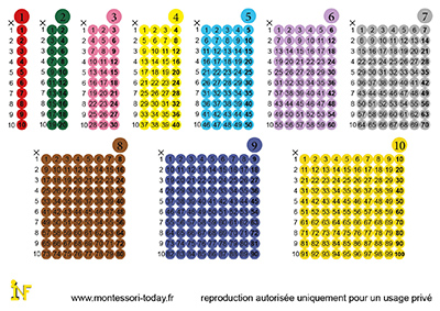 Les tables de multiplication imprimables montessori today - Toute les tables de multiplication de 1 a 10 ...